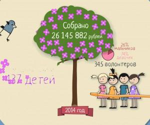 Мультфильм о благотворительном Фонде «Галчонок».
